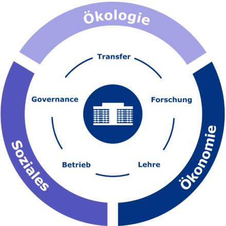 Dreigliederung Uni Nachhaltigkeit