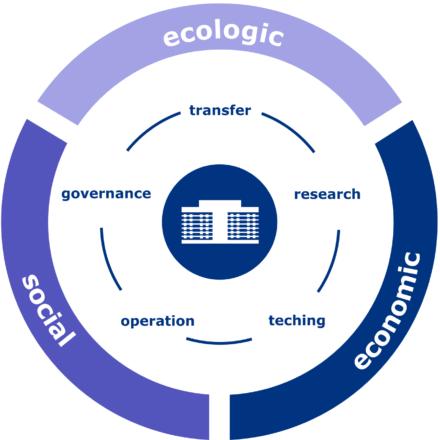 Dreigliederung Uni Nachhaltigkeit en