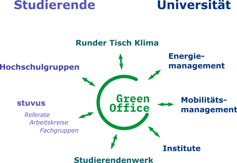 Nachhaltigkeit Uni Stuttgart Struktogramm