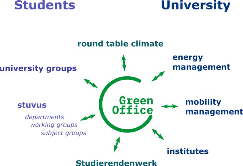 Nachhaltigkeit Uni Stuttgart Struktogramm en